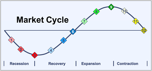 Construction Market Cycles